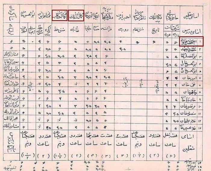 کارنامه احمد شاه قاجار در 13 سالگی